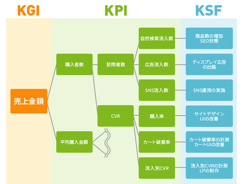 ECサイトのKPIツリー