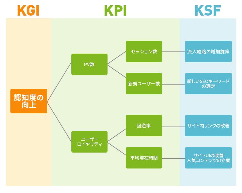 メディアサイトのKPIツリー