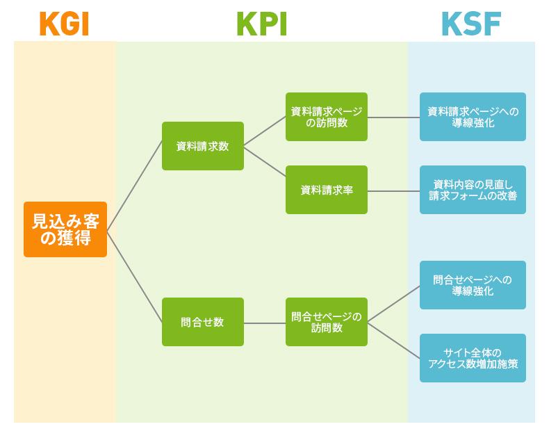 リードジェネレーションサイトのKPIツリー