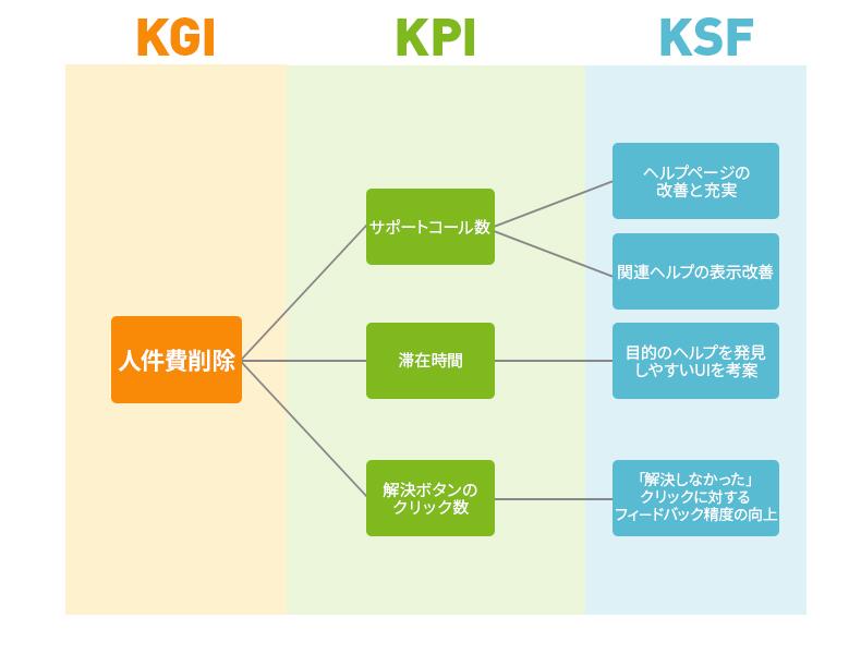 サポートサイトのKPIツリー