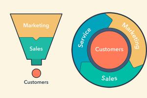 【HubSpot】インバウンドマーケティングを進化させる概念「フライホイール」