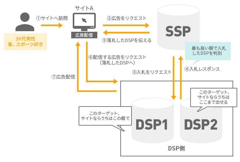 DSPの仕組み。効果的な広告配信ができる一方、広告の透明性が問題視されている。