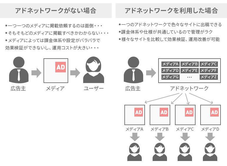 ディスプレイ広告、アドネットワークによりより柔軟な配信が可能