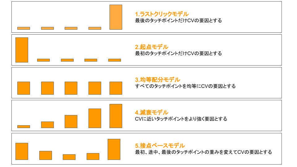 画像:marketo アトリビューションモデルには「ラストクリックモデル」「起点モデル」「均等配分モデル」「減衰モデル」「接点ベースモデル」がある