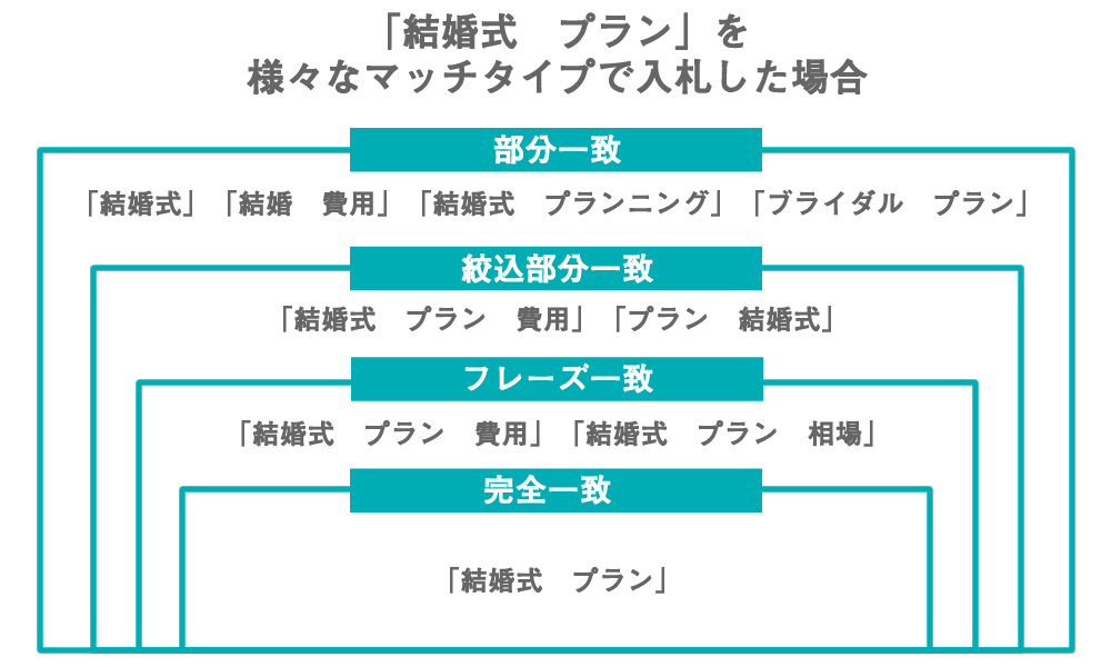 マッチタイプ「部分一致」「絞り込み部分一致」「フレーズ一致」「完全一致」によって出稿されるキーワードは大きく変わる