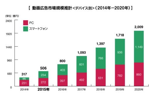 動画広告市場は年々大きくなっており、主にスマートフォンが伸びている