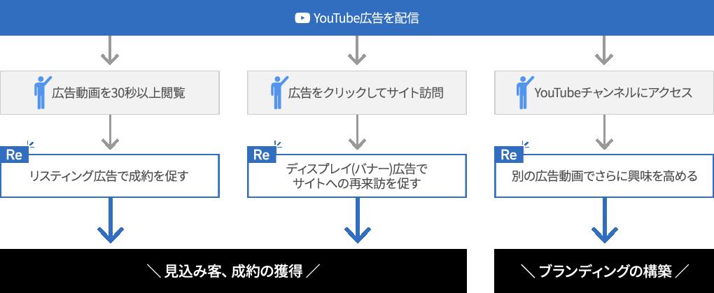YouTube広告では様々なリマーケティングの戦略を立てることができる