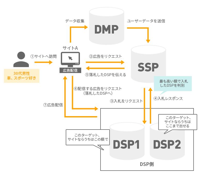 DSP広告が配信される流れ
