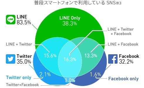 LINE Ads Platformの魅力はリーチできるユーザー層が非常に広いこと