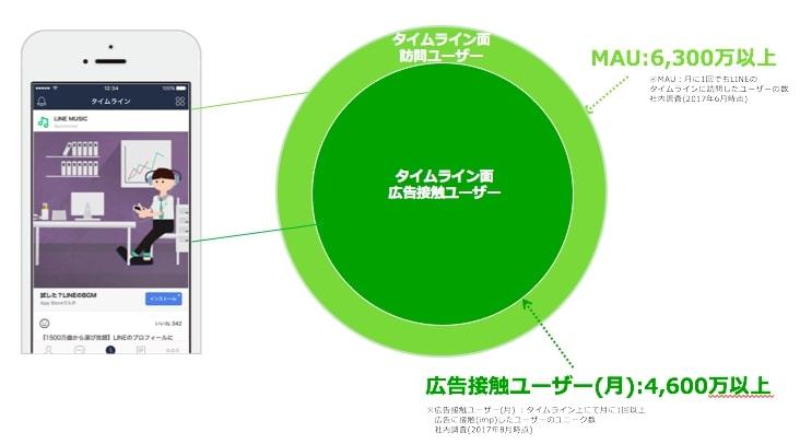 LINEはタイムラインだけでも6300万人が利用しており、46900万回以上広告接触している
