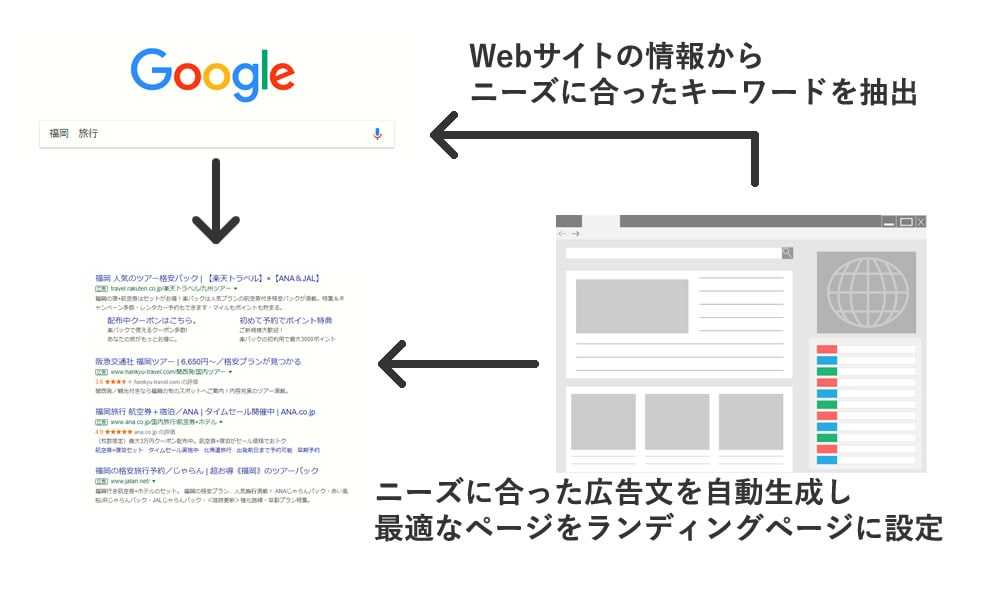 動的検索広告の仕組み