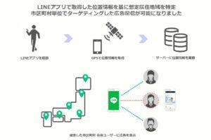 【04/01】LINE Ads Platform(LINE運用型広告)でGPS情報と紐づいた広告配信が可能に