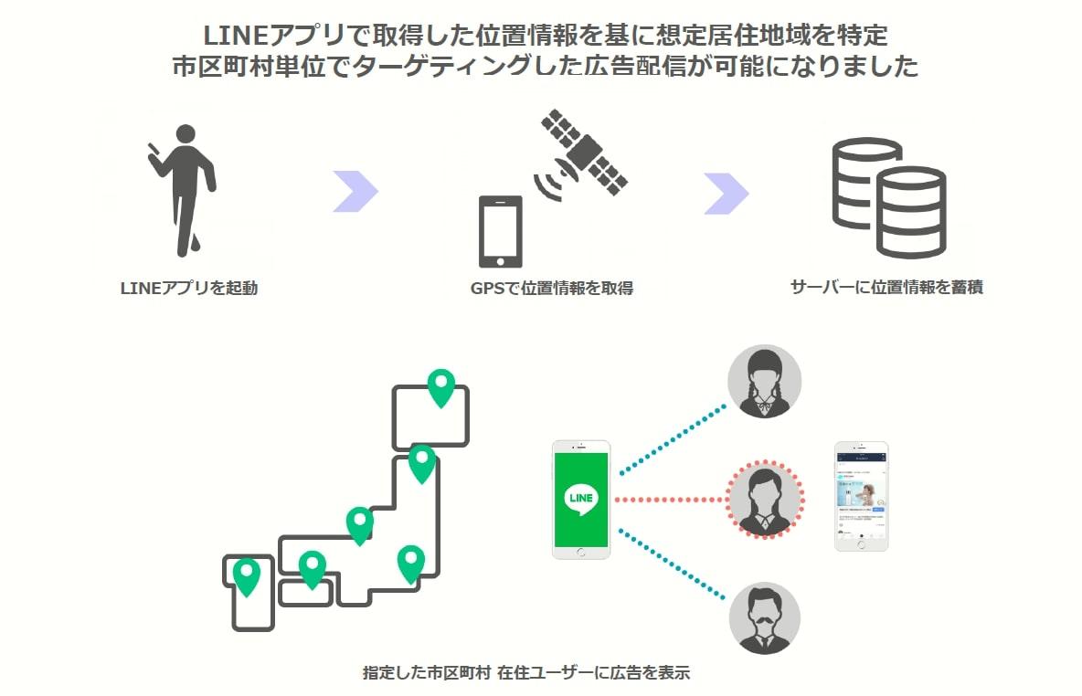 LINE株式会社_GPSを元にした位置情報で市区町村単位のターゲティングが可能に