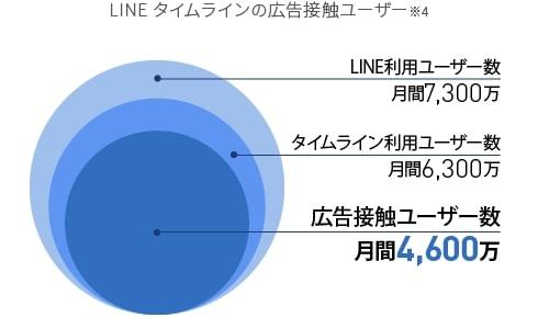 LINEタイムラインで広告を見たことがあるユーザーはTwitterの全ユーザー数よりも多い