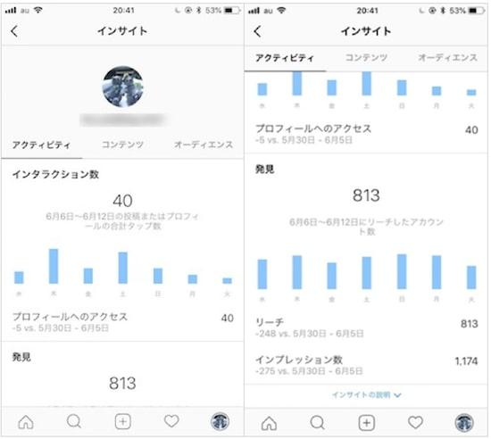 Instagramインサイト アクティビティでは、プロフィールへのアクセス数やリーチやインプレッション数などを確認できる。