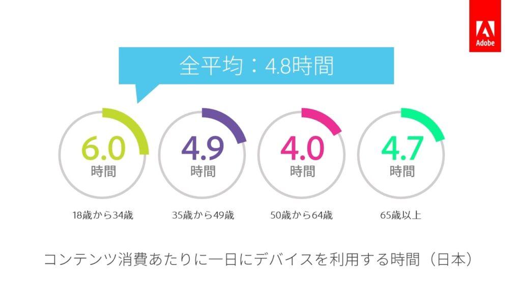 Adobe 日本人のデジタルコンテンツ消費に関するトレンドを発表_1. 日本の消費者がデジタルコンテンツに費やす時間は一日平均4.8時間