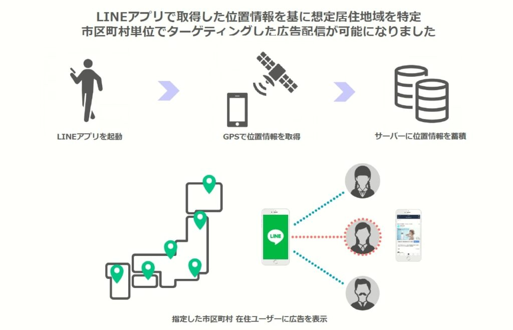 LINE Ads Platform(LINE運用型広告)でGPS情報と紐づいた広告配信が可能に
