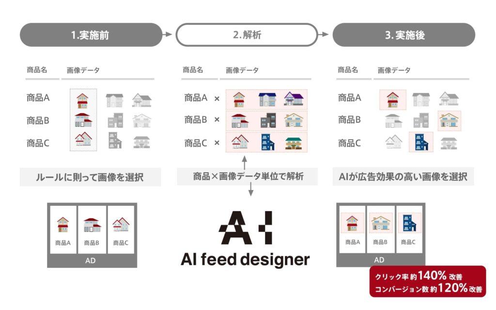 サイバーエージェント 広告配信前に最適なクリエイティブをAIで予測する「AI feed designer(エーアイ フィード デザイナー)」を提供開始