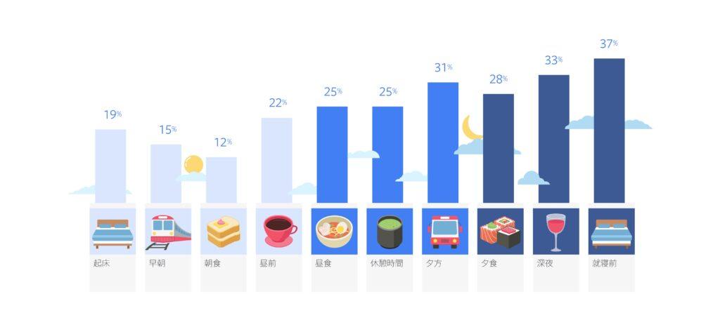 Instagramは生活のあらゆる時間帯で利用されており、自宅でくつろいでいる時(59%)、通勤時(31%)、テレビを見ている時(16%)、人を待っている時(16%)などのシーンでも頻繁に利用されている。