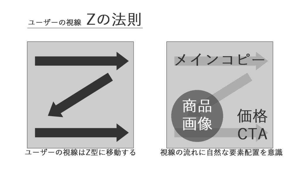 バナーデザインのユーザー視線:ユーザーはZ型に視線を動かすため、その動きに自然に沿ったコンテンツ配置、デザインが重要
