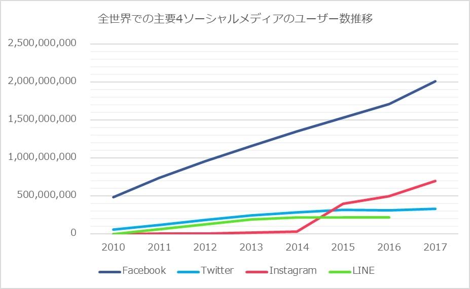 主要SNSの利用を全世界で見るとFacebookが圧倒的だが、第2位にはInstagramが着実にシェアを伸ばしている。