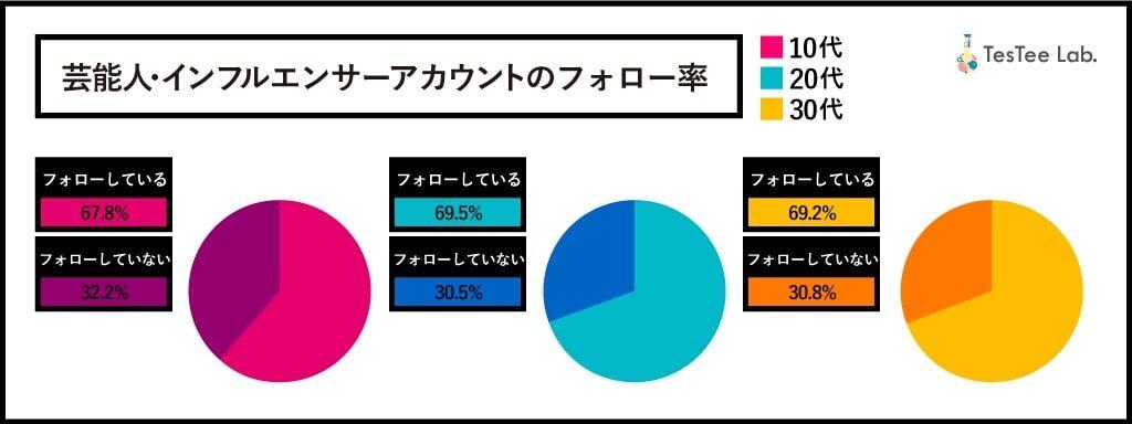 芸能人・インフルエンサーのアカウントをフォローしているユーザーは、10代で67.8%、20代で69.5%、30代で69.2%と、幅広い年代層のユーザーがインフルエンサーに影響を受けているとみられる。