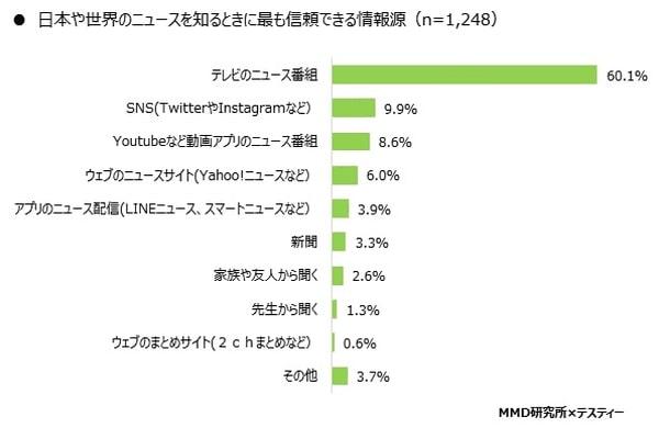 MMD研究所 「中高生のニュースに関する意識調査」の結果を発表_信頼できる情報源