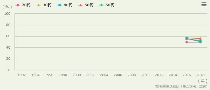 海外で活躍する日本人が増えると思う(年代別)