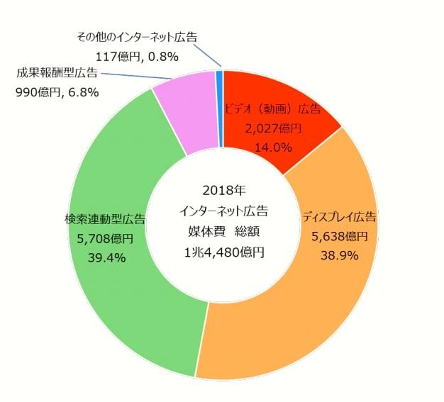 画像:電通グループ 2018年 日本の広告費 インターネット広告媒体費 詳細分析