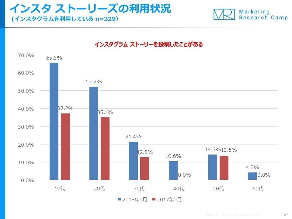 ストーリーズ投稿の経験があるユーザーは若年層のほうが高く出ているが、それ以上に2017年調査から飛躍的に伸びている点に注目が集まっている。