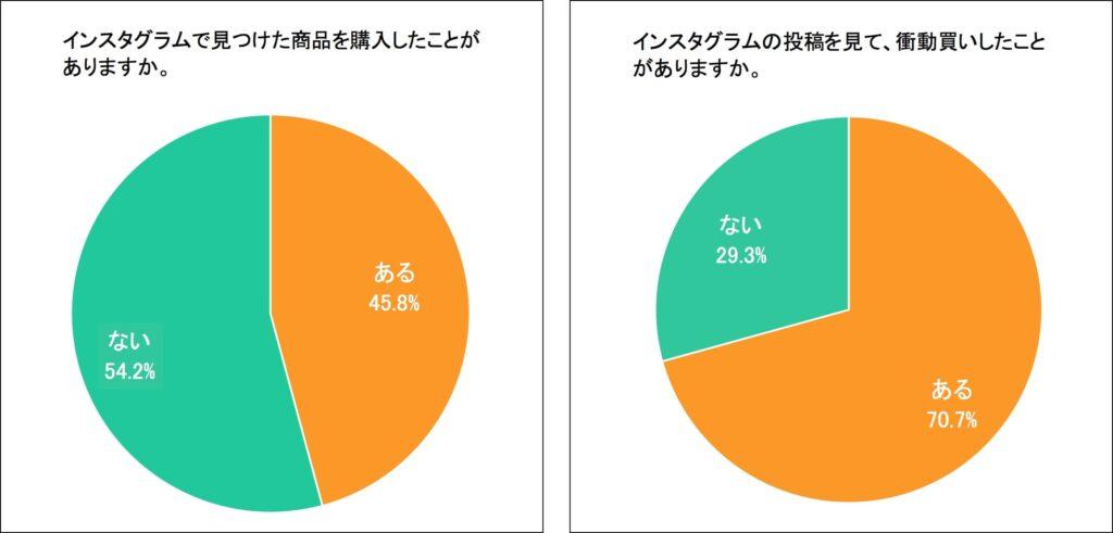 Instagramで見つけた商品を購入したことがあるユーザーは45.8%、そのうち衝動買いを経験しているユーザーは70.7%にも上る。