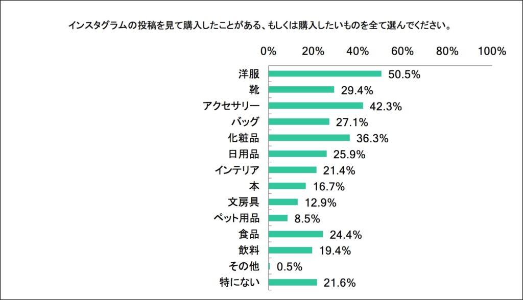 同調査では、購入経験のある、または購入したい商品カテゴリーも調べられた。ファッション用品を中心に、多くのユーザーが食料品、飲料品なども望まれている。