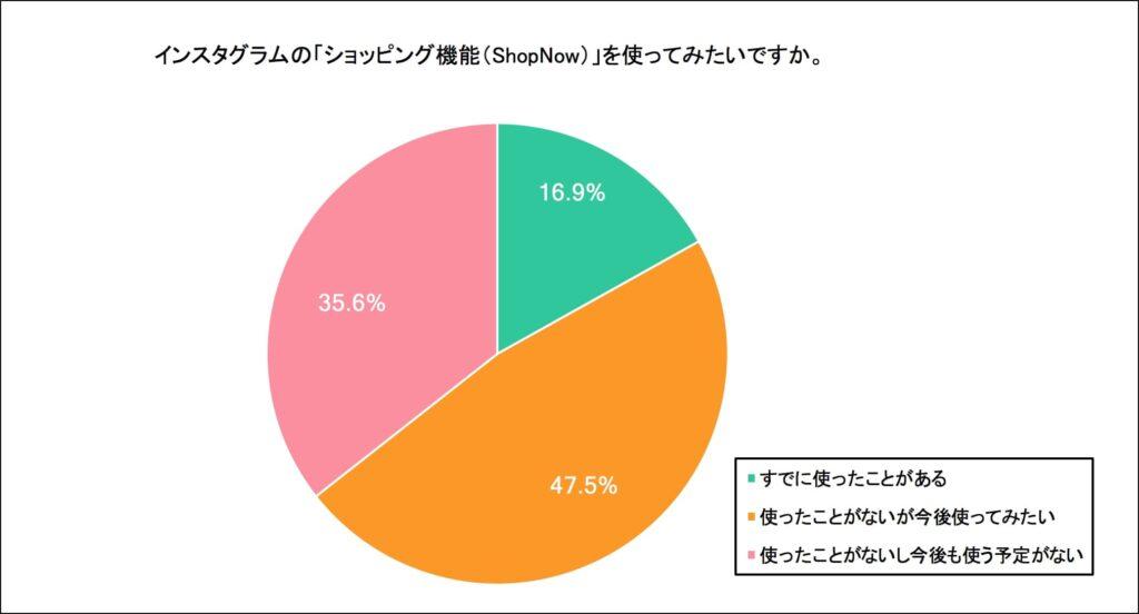 44.5%のユーザーがInstagramのショッピング機能を知っており、64.4%がどう機能に対して好意的である。