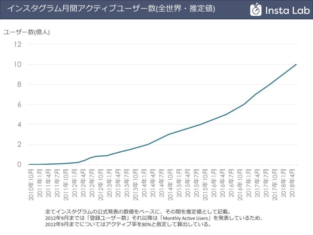 インスタラボ_Instagramのユーザー数は、TwitterやFacebookが鈍化しているのと対照的に伸びている