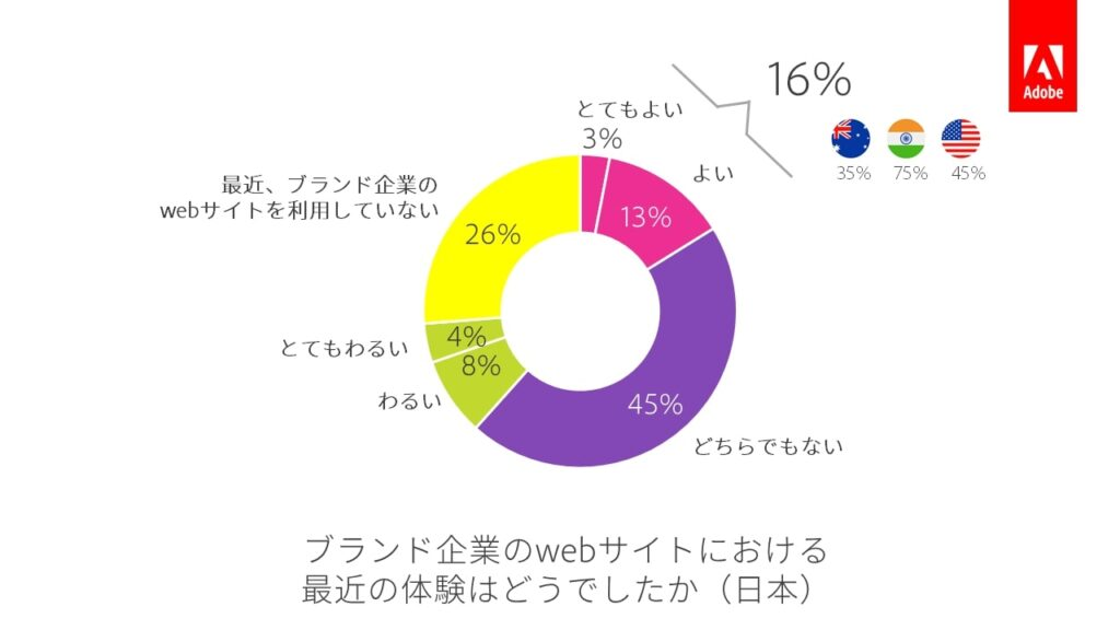 Adobe_日本の消費者のブランドサイトでの体験