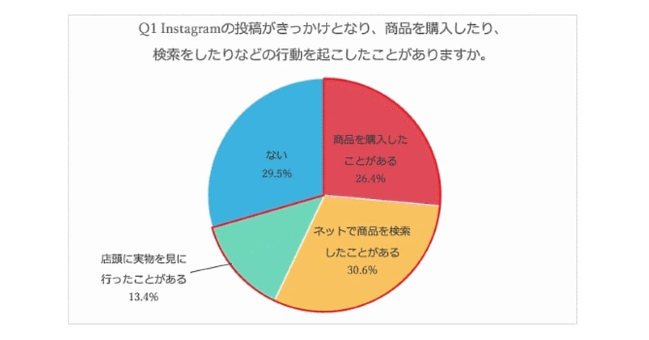 ネットショップ担当者フォーラム_Instagram利用者の約7割は投稿をきっかけに購買行動に影響を受けている
