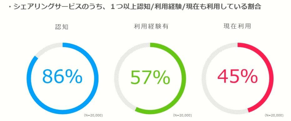 シェアリングサービスの認知率は86%、利用経験者は57%に上り、社会への広がり・浸透を示している