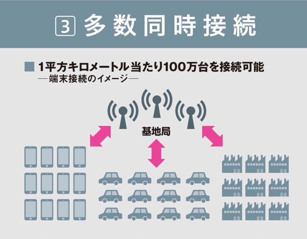 画像:東洋経済新報社|同時接続数が格段に上がり1平方キロメートル当たり100万台を同時に接続できる