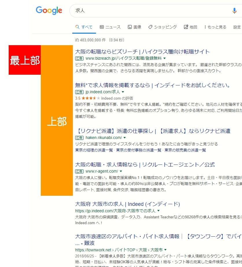 画像:Google検索結果において、検索結果上部の広告枠に表示されることを上部インプレッション、その中で最も上に表示されることを最上部インプレッションとし、4つの指標を追加した。