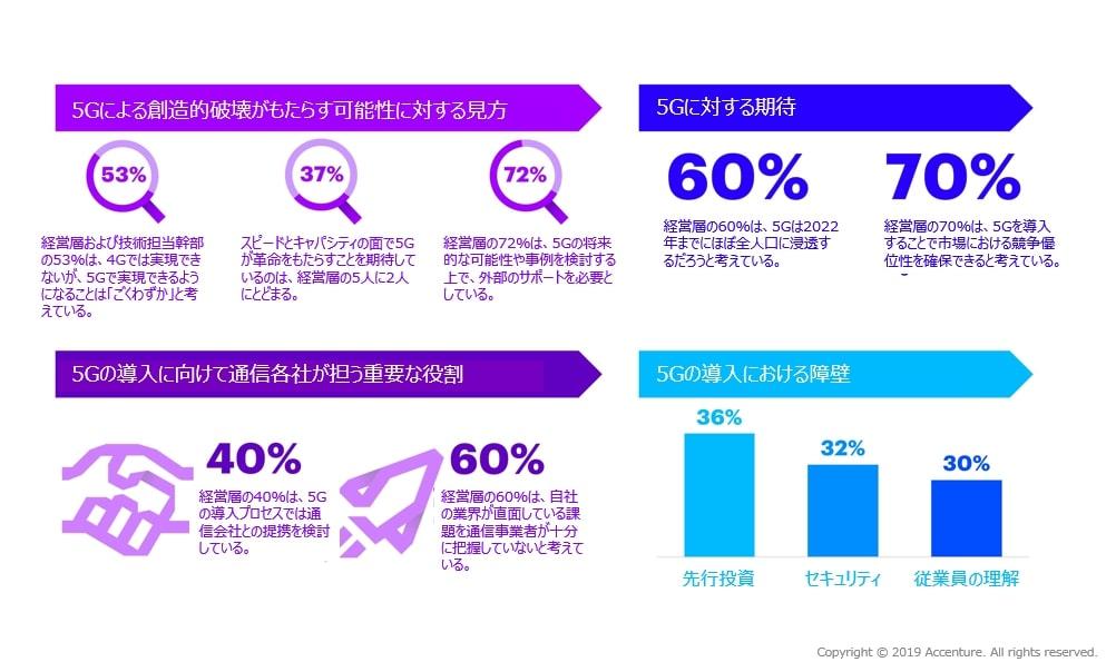 画像:アクセンチュア 経営層と技術担当幹部の53%が4Gではできないが5Gではできるようになることを「ごくわずか」と考えている。