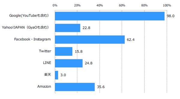 画像:デジタルインファクト 現在ネット広告市場をリードしていると思う広告プラットフォームについての調査結果。Google広告を支持する広告主が非常に多いことが分かる。