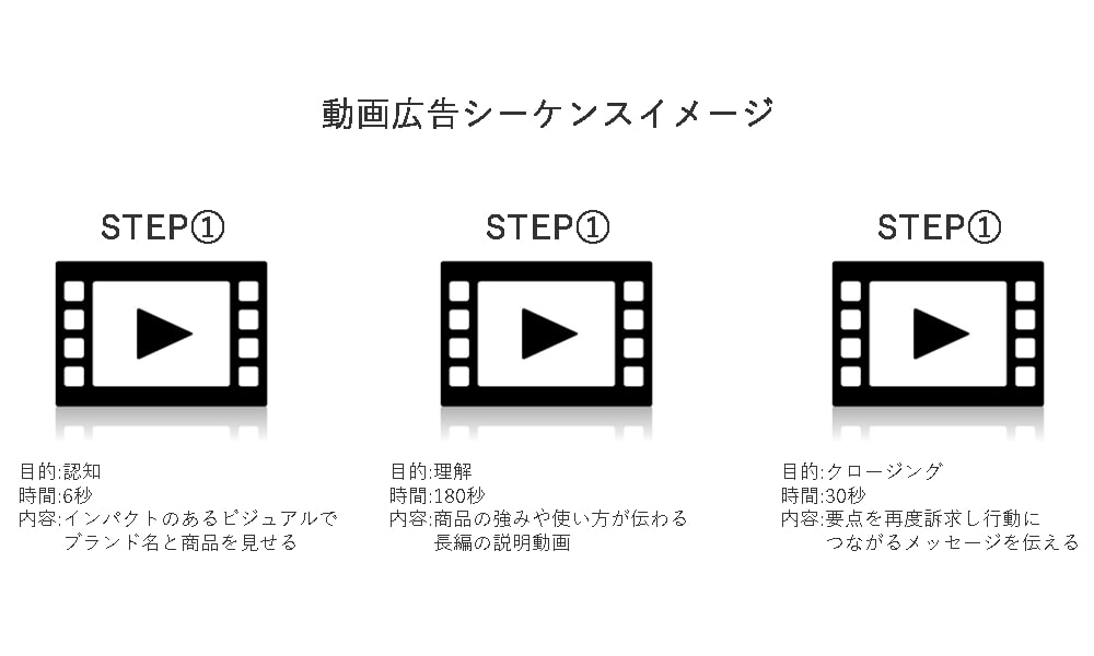 画像:動画広告シーケンスを使うことでユーザーに適切なタイミングで適切な情報を届けられるようになる。
