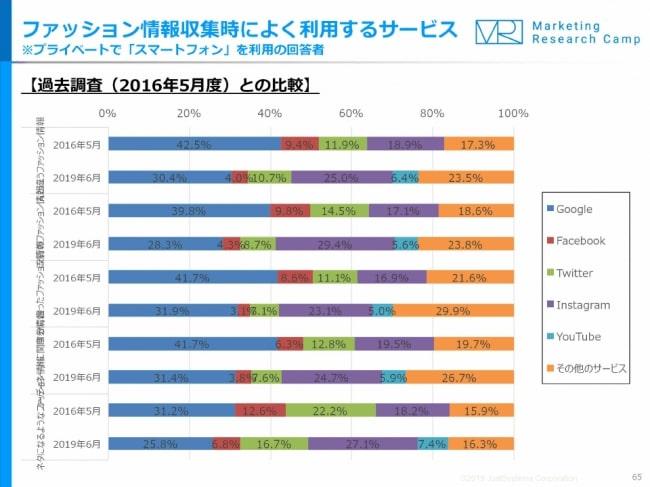 ジャストシステム 「モバイル&ソーシャルメディア月次定点調査(2019年6月度)」を実施