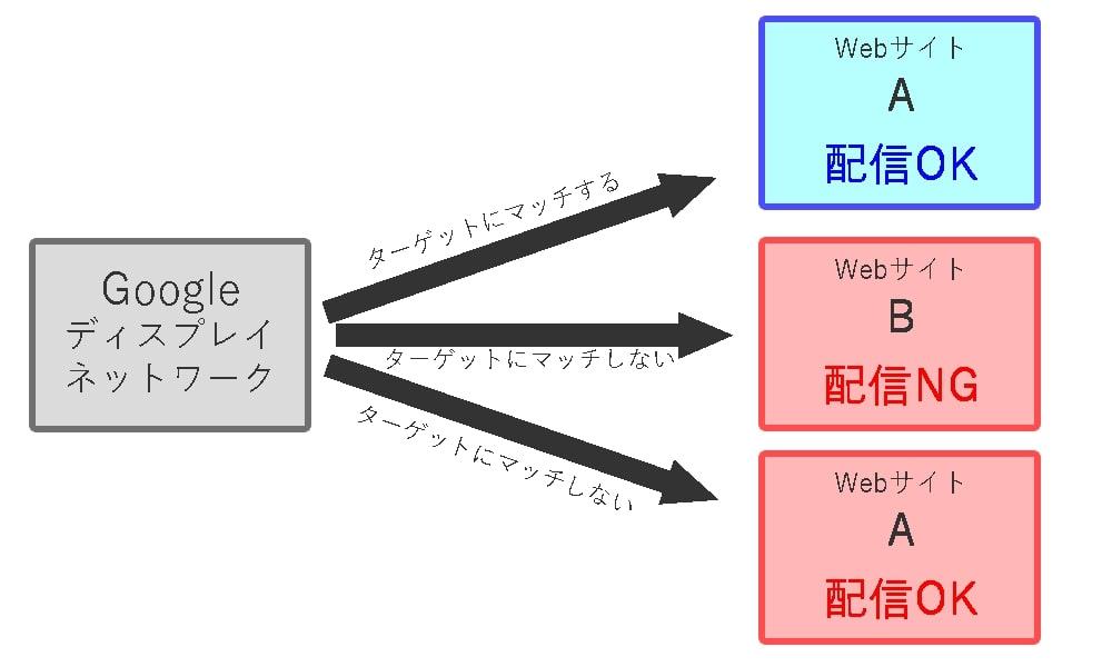 画像:プレースメントターゲティングではコンテンツ内容やURLからターゲットが閲覧すると考えられるサイトを絞って配信できる。