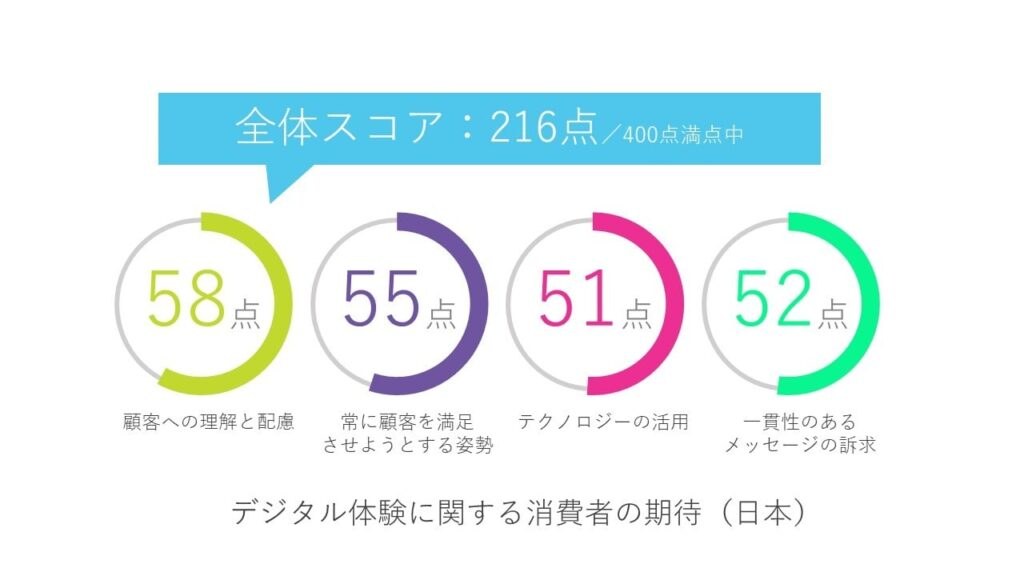 Adobe 消費者のデジタル体験に関する「Adobe Digital Experience Index 2019」の調査結果を発表01