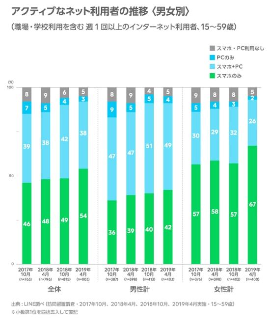 LINE ネットの利用環境に関する調査を実施02