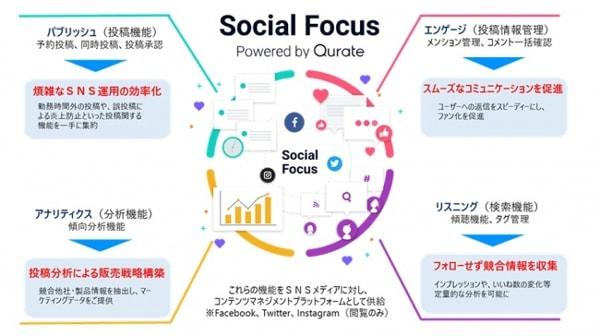凸版印刷とQurate SNS一元管理サービス「Social Focus」を提供
