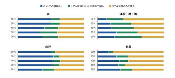 オプト 「消費者のデジタルシフト調査レポート 2019」を発表03