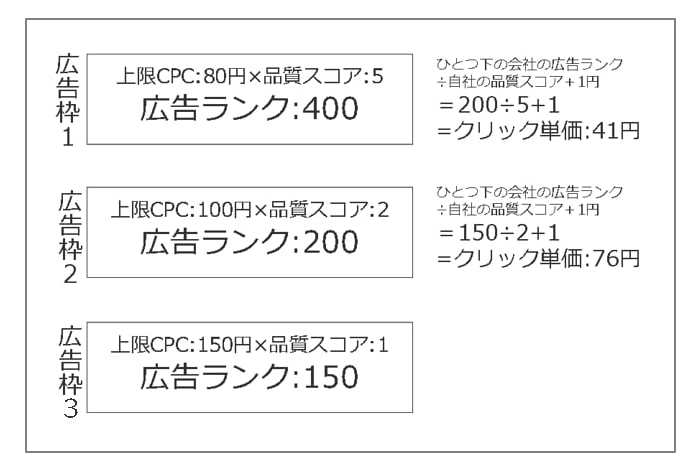 Google広告は入札価格の他に品質スコアという基準を用意している。クリック単価を決める単純な式は「(表示順位が一つ下の広告主の上限CPC×同社の品質スコア)÷自社品質スコア」で算出できる。また表示順位は「上限CPC×品質スコア」で表す広告ランクの値が大きい順になる。