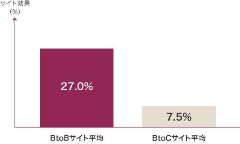 画像:Tribeck Brand Strategies BtoBはWebサイトの売上貢献度が非常に高く出ている。
